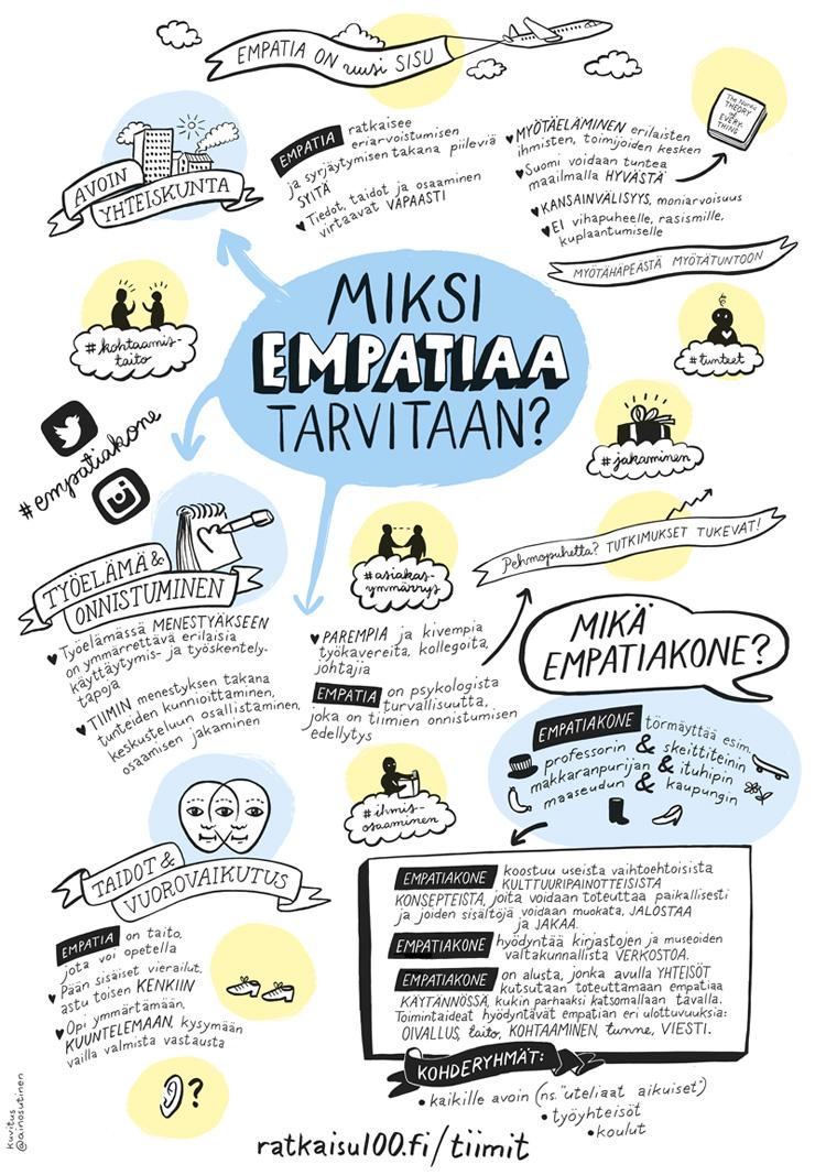 empatiakone-mindmap-web